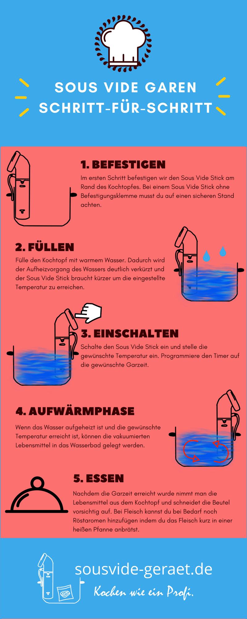 Sous Vide Garen Anleitung Schritt für Schritt Infografik
